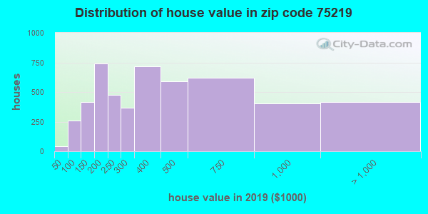 Zip code 75219 house/condo values in 2010