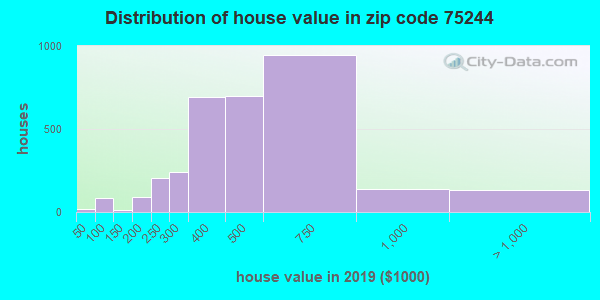 Zip code 75244 house/condo values in 2010