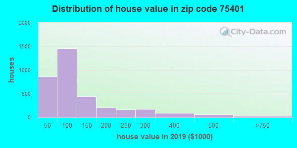 Zip code 75401 house/condo values in 2010