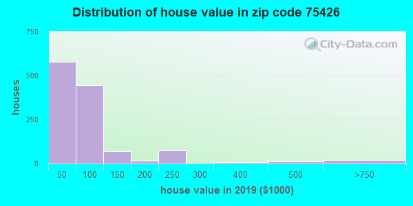 Zip code 75426 house/condo values in 2010