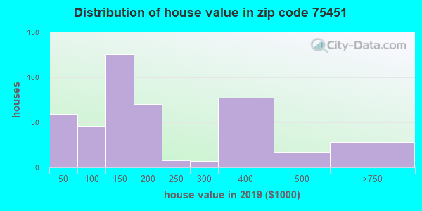 Zip code 75451 house/condo values in 2010