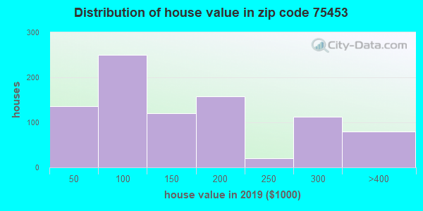 Zip code 75453 house/condo values in 2010