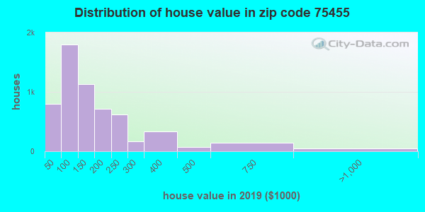 Zip code 75455 house/condo values in 2011