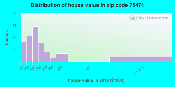 Zip code 75471 house/condo values in 2010