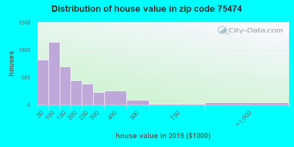Zip code 75474 house/condo values in 2010