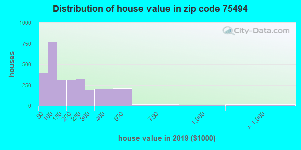 Zip code 75494 house/condo values in 2010