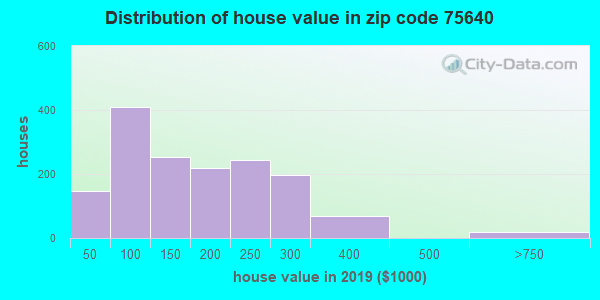 Zip code 75640 house/condo values in 2010