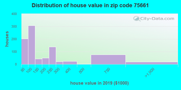 Zip code 75661 house/condo values in 2010