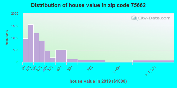 Zip code 75662 house/condo values in 2011