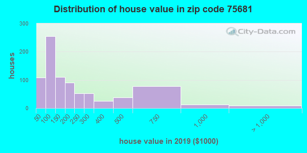 Zip code 75681 house/condo values in 2010