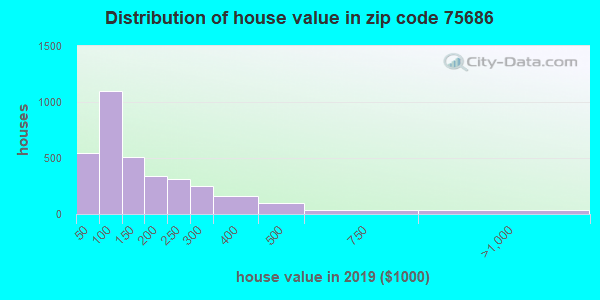 Zip code 75686 house/condo values in 2010