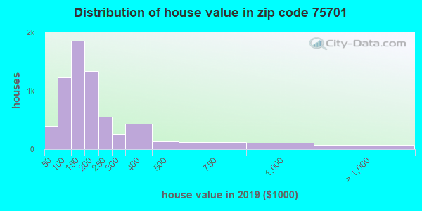 Zip code 75701 house/condo values in 2010