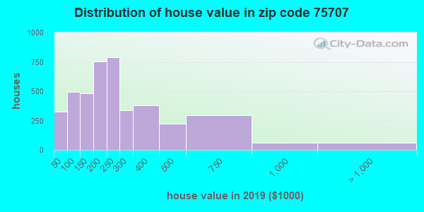 Zip code 75707 house/condo values in 2010