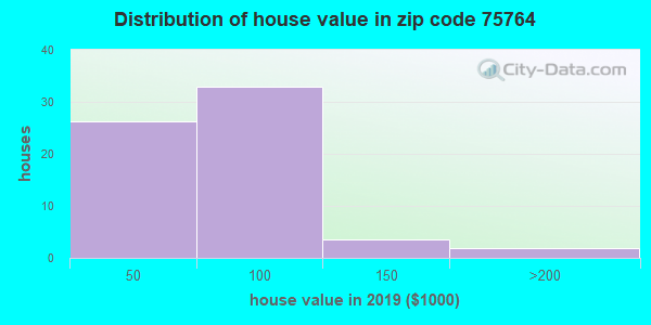 Zip code 75764 house/condo values in 2010