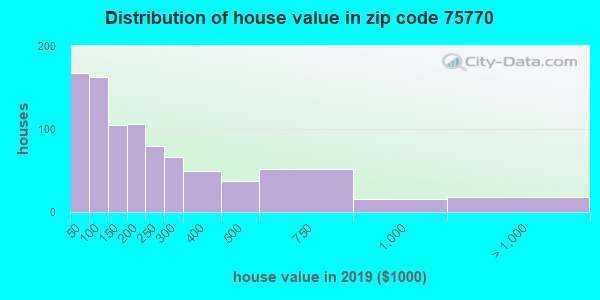 Zip code 75770 house/condo values in 2010