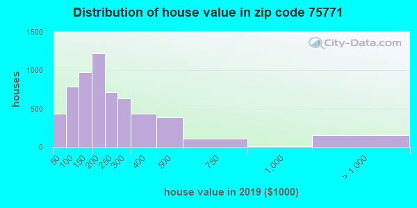 Zip code 75771 house/condo values in 2010