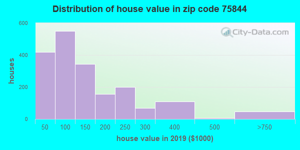 Zip code 75844 house/condo values in 2010