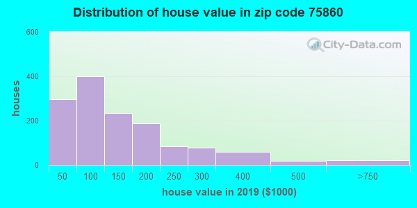 Estimate of home value of owner-occupied houses/condos in 2015 in zip code 75860