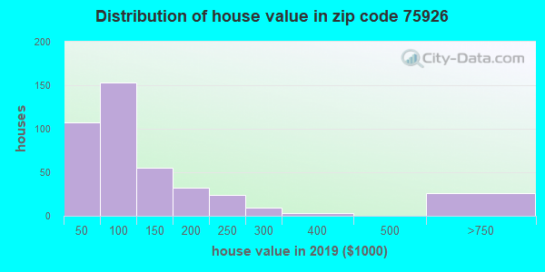 Zip code 75926 house/condo values in 2010