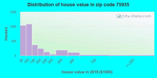 Zip code 75935 house/condo values in 2011