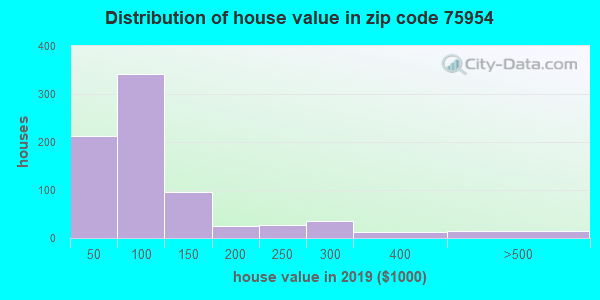 Zip code 75954 house/condo values in 2010