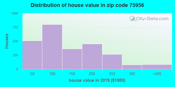 Zip code 75956 house/condo values in 2010