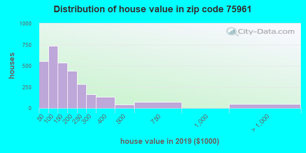 Zip code 75961 house/condo values in 2010