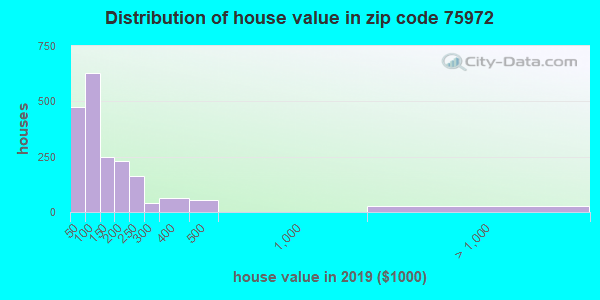 Zip code 75972 house/condo values in 2010
