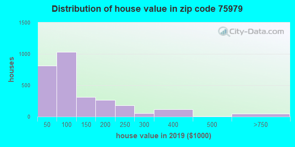 Zip code 75979 house/condo values in 2010