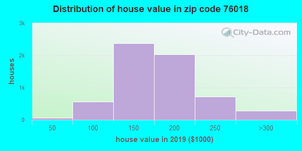 Zip code 76018 house/condo values in 2010