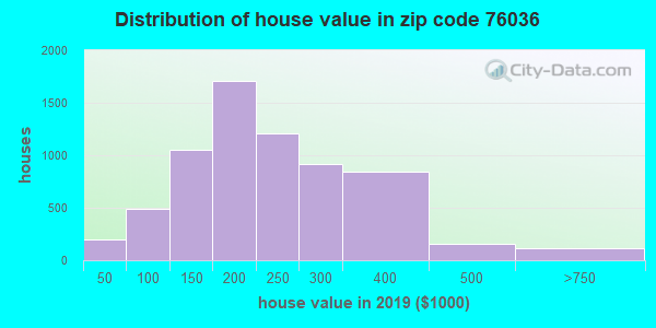Zip code 76036 house/condo values in 2010