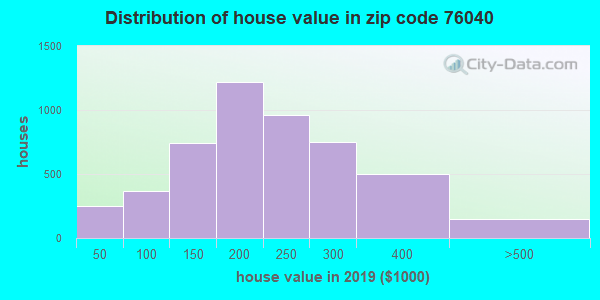 Zip code 76040 house/condo values in 2010