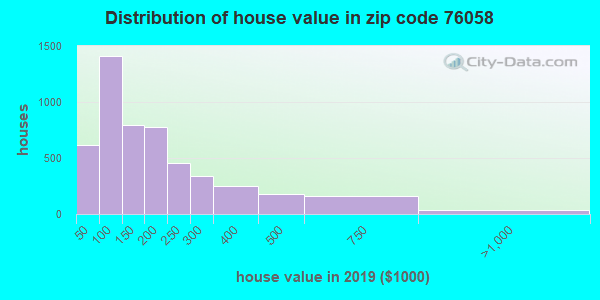 Zip code 76058 house/condo values in 2010