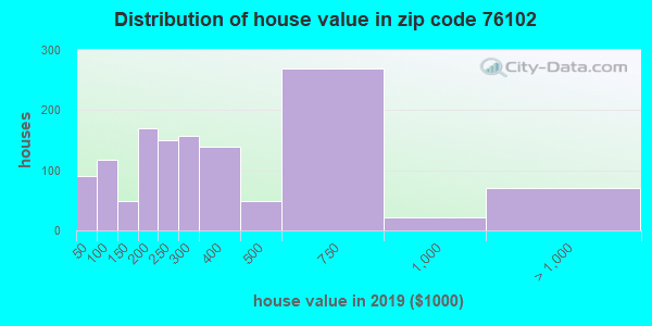Zip code 76102 house/condo values in 2010