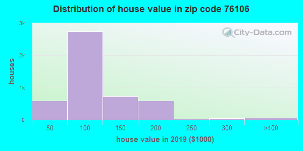 Zip code 76106 house/condo values in 2010