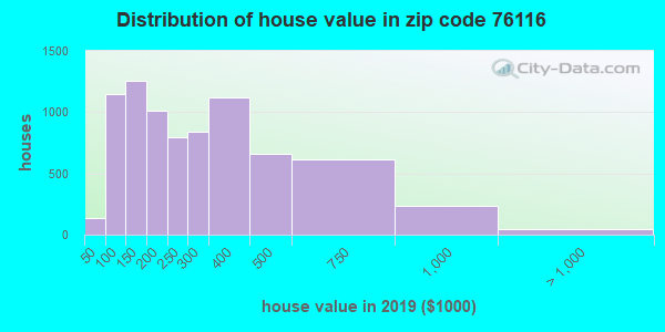 Zip code 76116 house/condo values in 2010