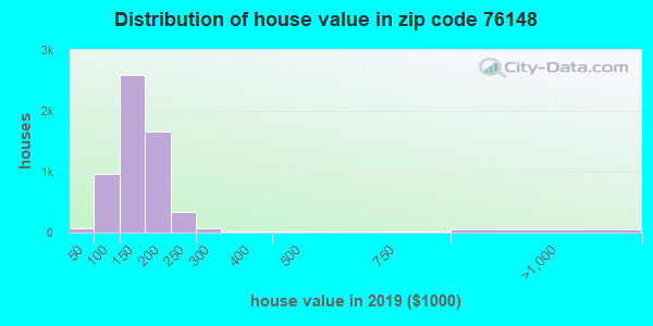 Zip code 76148 house/condo values in 2010