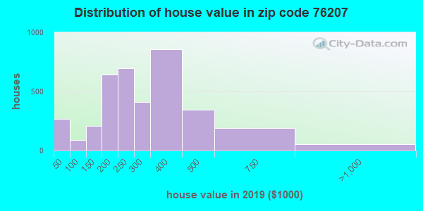 Zip code 76207 house/condo values in 2010