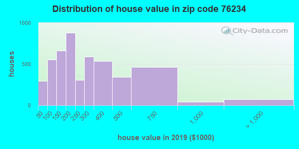 Zip code 76234 house/condo values in 2010