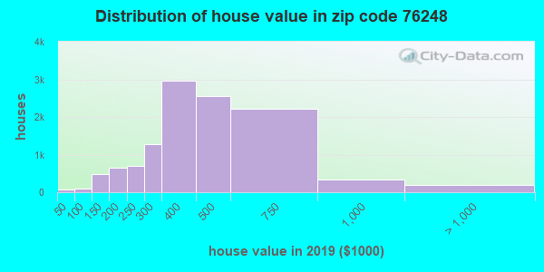 Zip code 76248 house/condo values in 2010