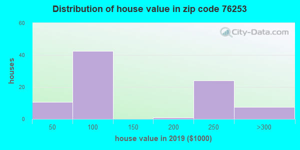 Zip code 76253 house/condo values in 2010