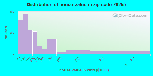 Zip code 76255 house/condo values in 2010