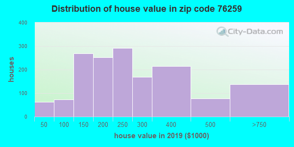 Zip code 76259 house/condo values in 2010
