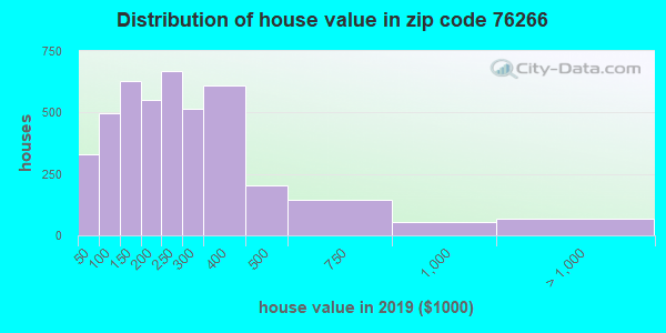 Zip code 76266 house/condo values in 2010