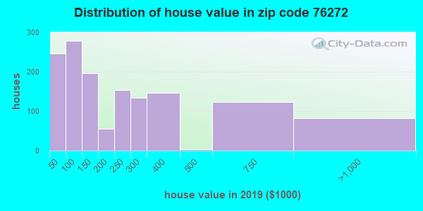 Zip code 76272 house/condo values in 2010