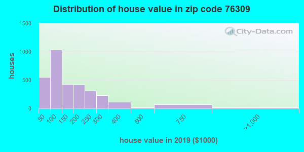 Zip code 76309 house/condo values in 2010