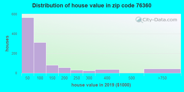 Zip code 76360 house/condo values in 2010