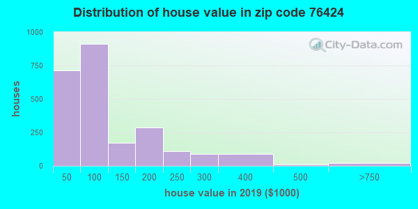 Zip code 76424 house/condo values in 2010