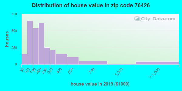 Zip code 76426 house/condo values in 2010