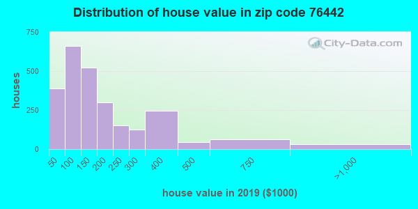 Zip code 76442 house/condo values in 2010